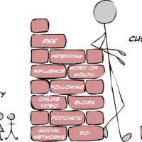 Cómo mejorar la relación con los clientes de tu empresa o negocio online: CRM