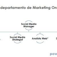 ¿Quiénes son los miembros del departamento de marketing online de la empresa?