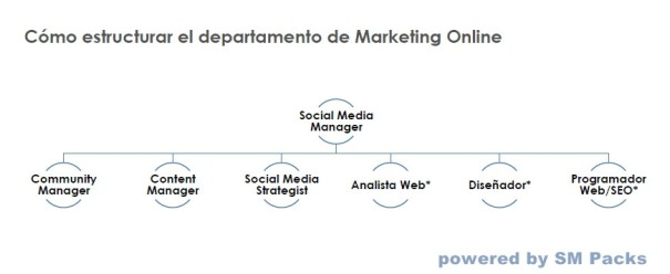 departamento marketing online